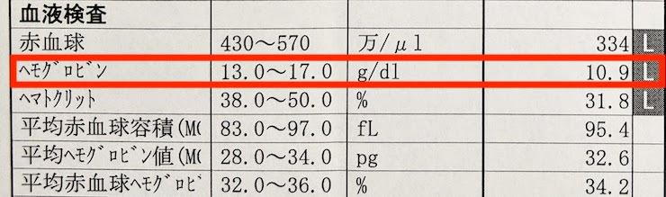 ヘモグロビンなどの数値も低くなっています