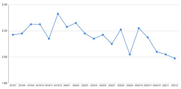 クレアチニンの推移(2019年7月〜2021年2月)