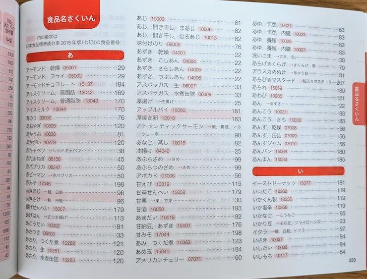 食品名の索引があります